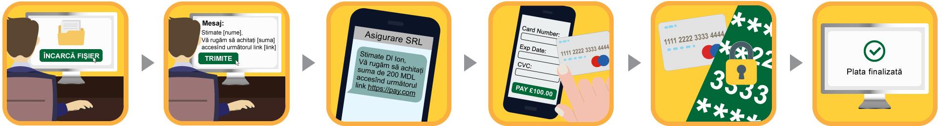 Outbound-Flows-Paylei-RO-SMS
